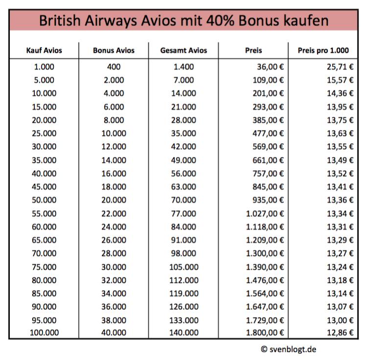 BA Avios Tabelle