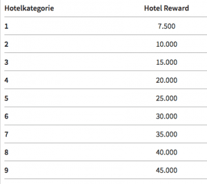 marriott rewards award chart 5