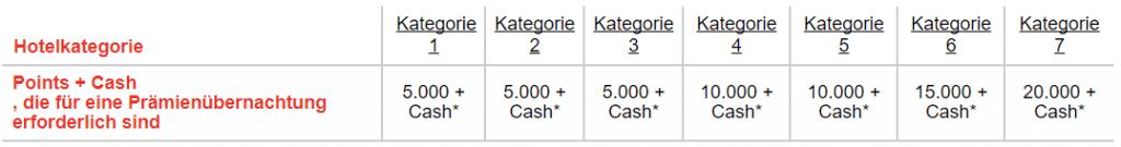 Points & Cash