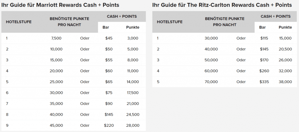 Marriott Points & Cash