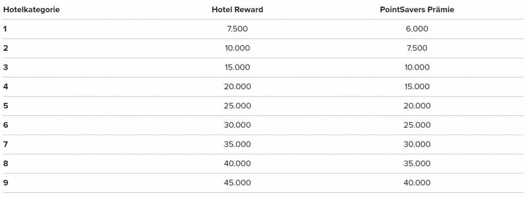 Marriott Rewards Kategorien