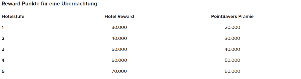 Ritz Carlton Rewards Kategorien