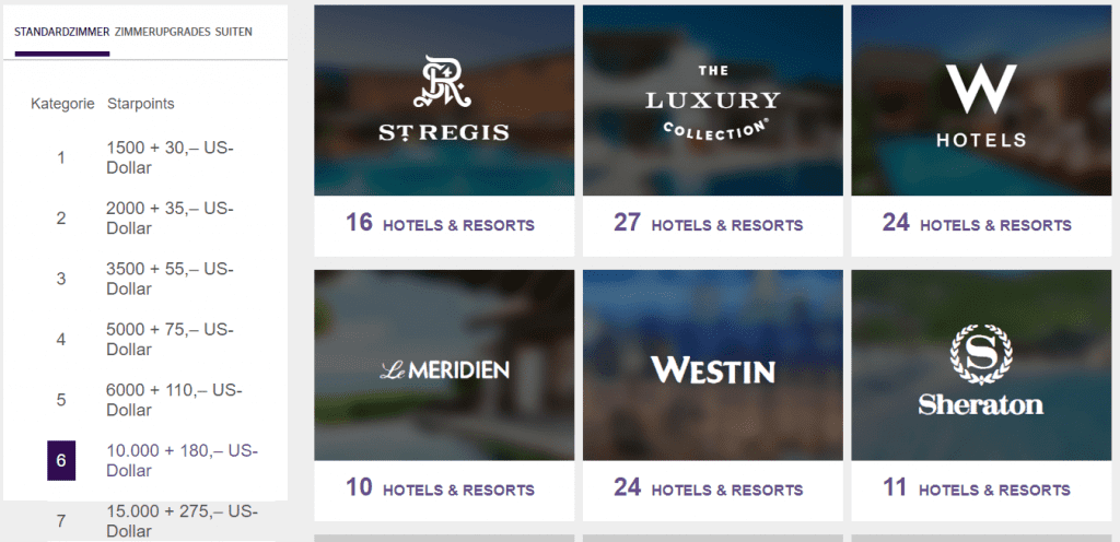 Starwood Points & Cash