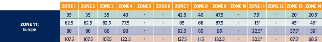 sq award chart europa