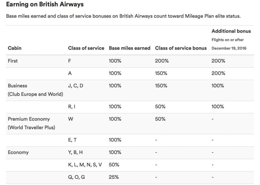 Meilen sammeln bei Alaska Airlines Mileage Plan British Airways