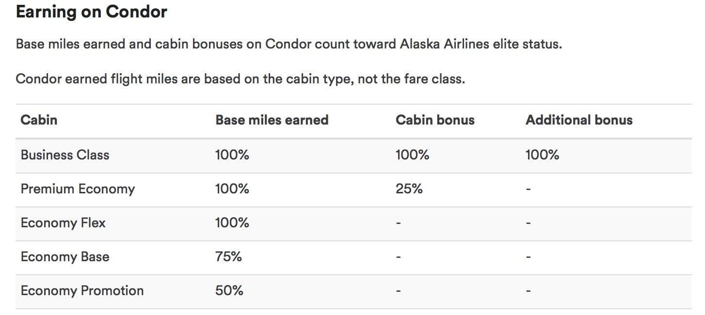 Meilen sammeln bei Alaska Airlines Mileage Plan Condor