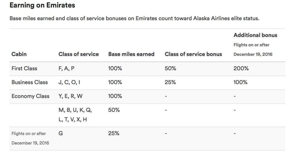 Meilen sammeln bei Alaska Airlines Mileage Plan Emirates