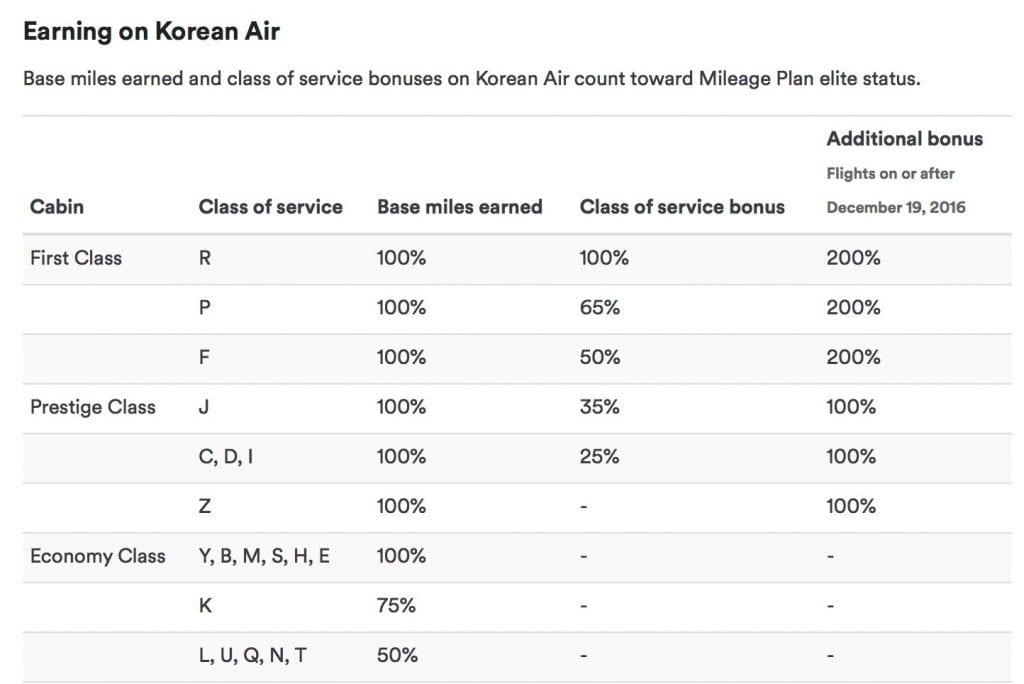 Meilen sammeln bei Alaska Airlines Mileage Plan KoreanAir
