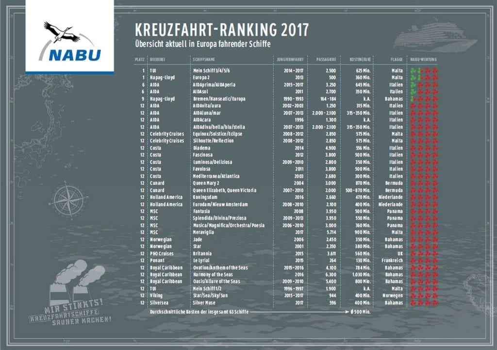 NABU Kreuzfahrtranking 2017