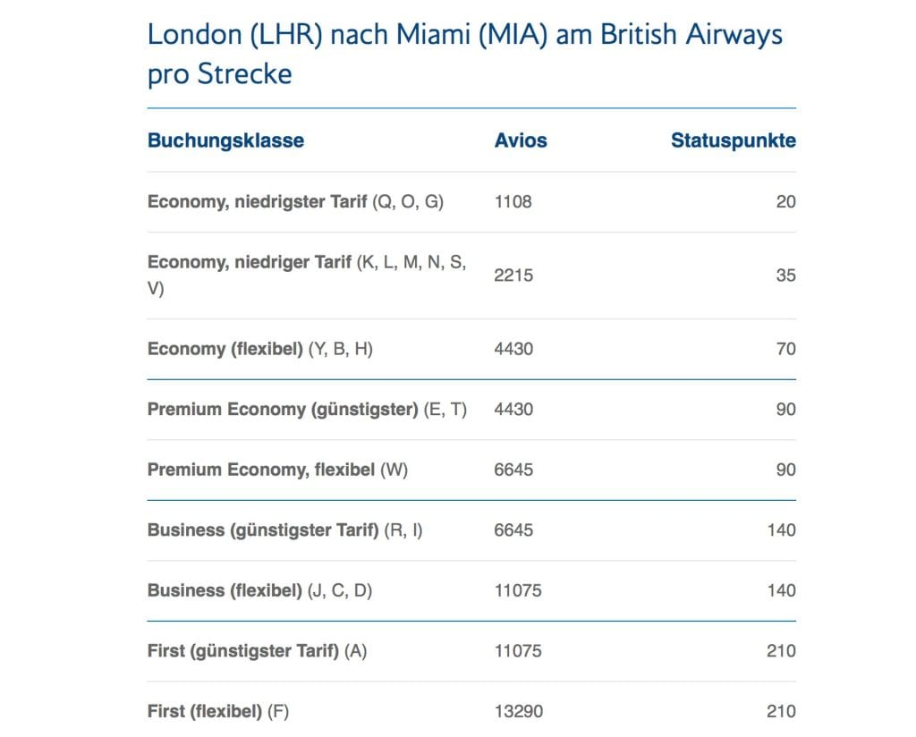 Meilen sammeln bei British Airways Executive Club – Meilengutschrift