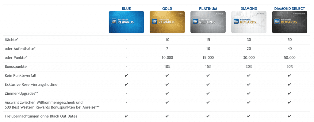 Best Western Rewards Statuslevel