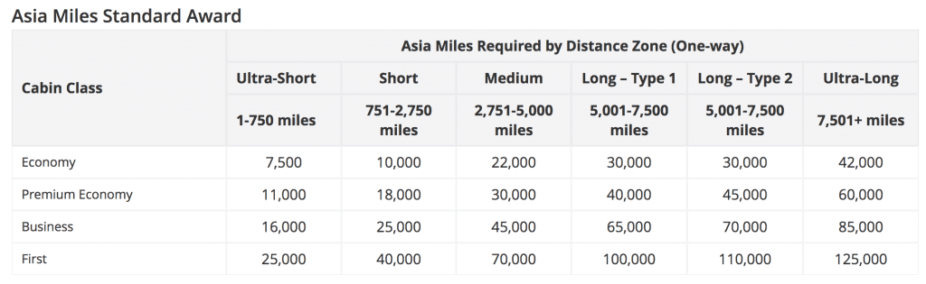 Asia Miles Qatar Airways Award Chart