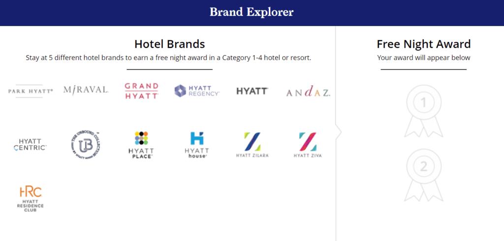 Hyatt Brand Explorer Promotion