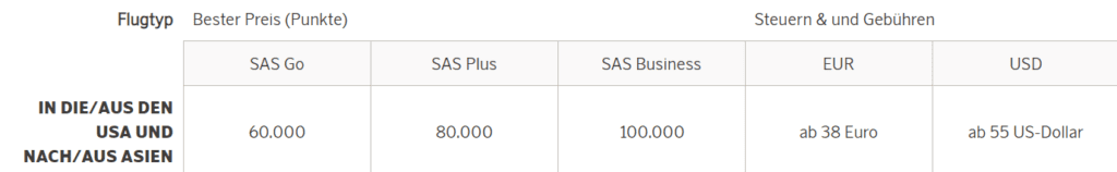 SAS EuroBonus Award Chart International