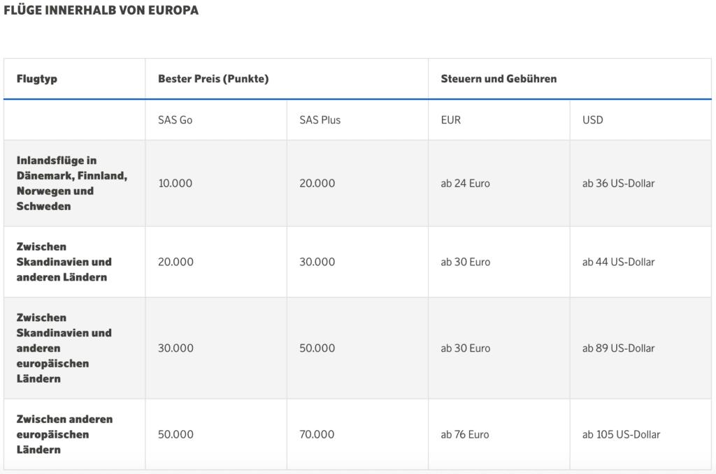 EuroBonus Chart1