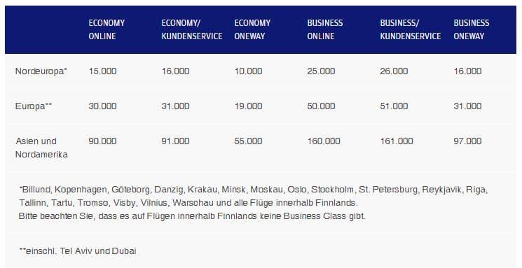 Finnair Plus Award Chart Finnair