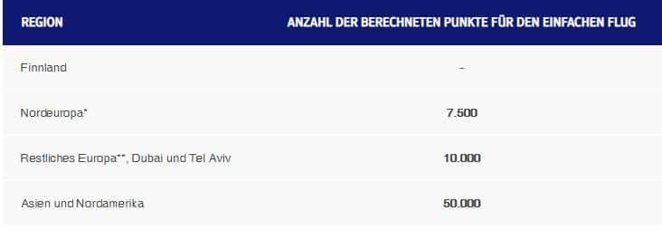 Finnair Plus Upgrade Chart