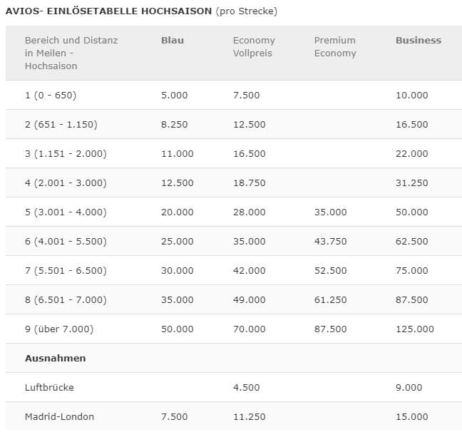 Iberia Plus Award Chart Hochsaison Avios
