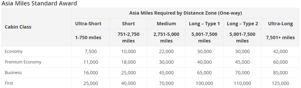 Asia Miles Chart Award Chart CX