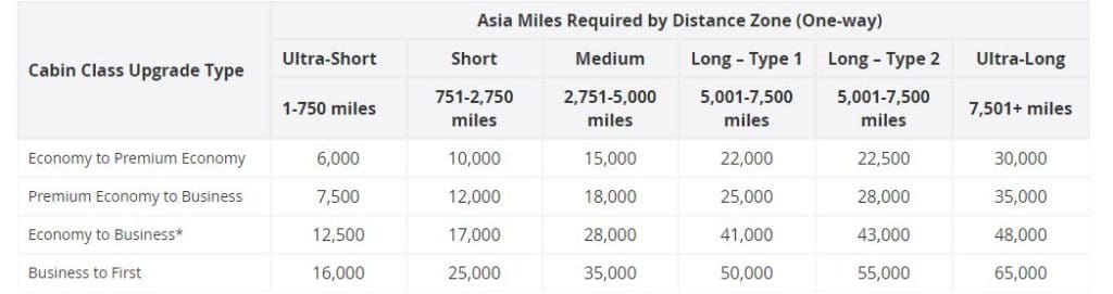 Asia Miles Award Chart Upgrade Cathay