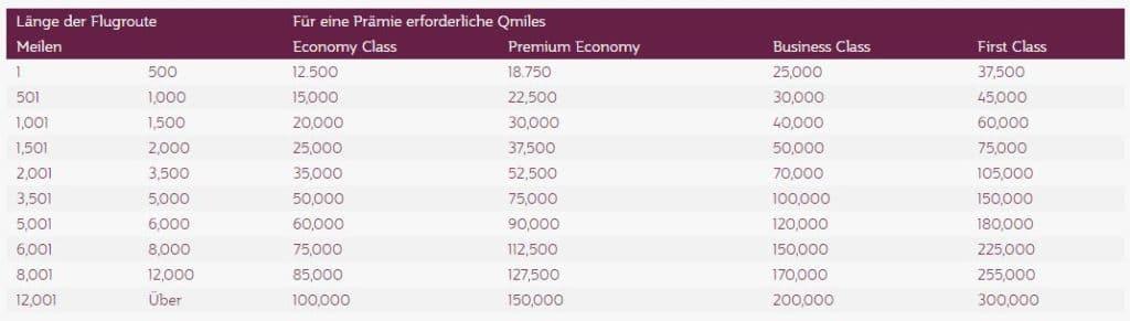 Privilege Club Award Chart Oneworld