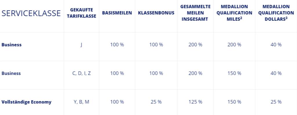 Delta SkyMiles KLM Earn Chart 2