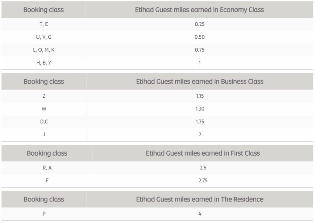 Etihad Guest Earn Chart Etihad