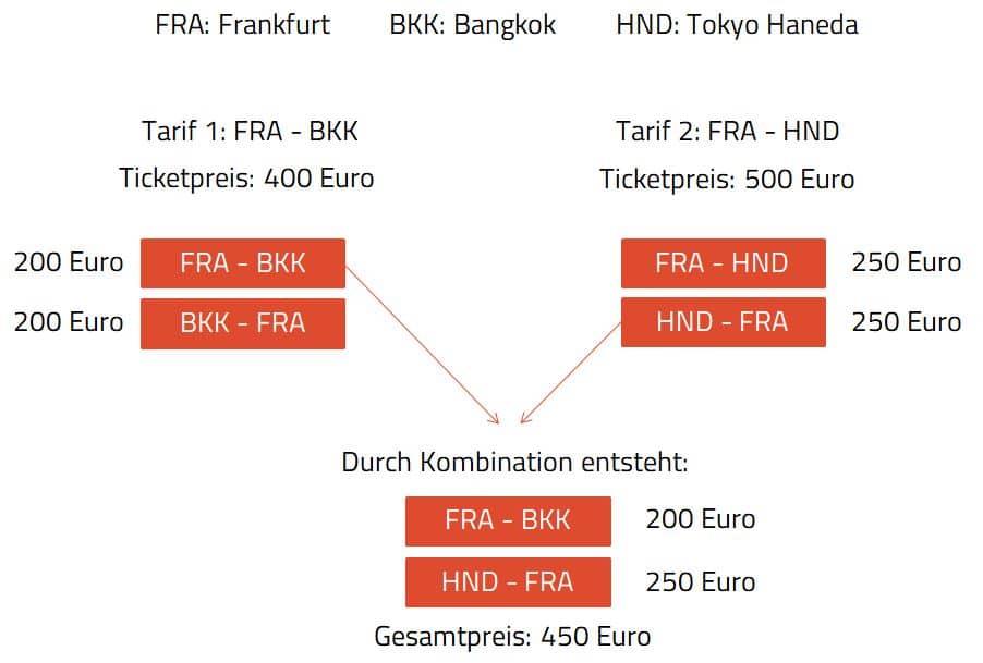 Gabelflug Open Jaw Erklärung Grafik