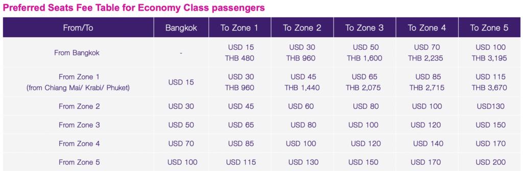 Thai Airways Gebühren