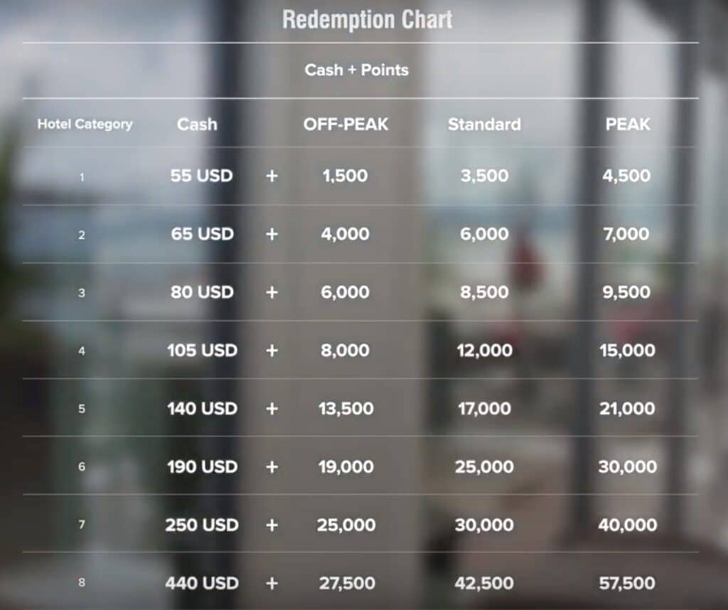 Marriott Chart Cash and Points
