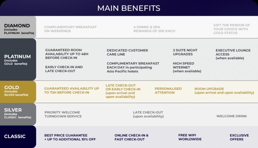 Accor Live Limitless Benefits