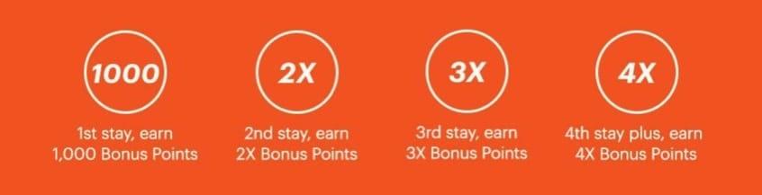IHG Rewards Club Promotion