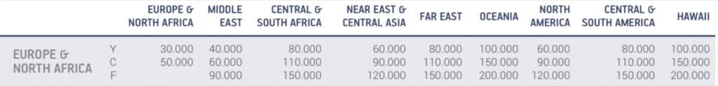 Aegean Award Chart Änderung