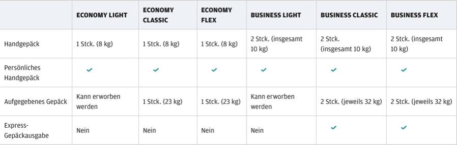 Finnair Light Tarif