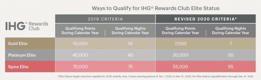IHG Statuskriterien