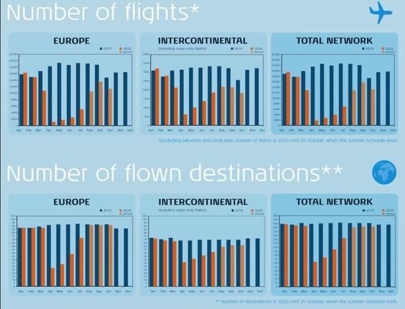 KLM Flüge im Vergleich