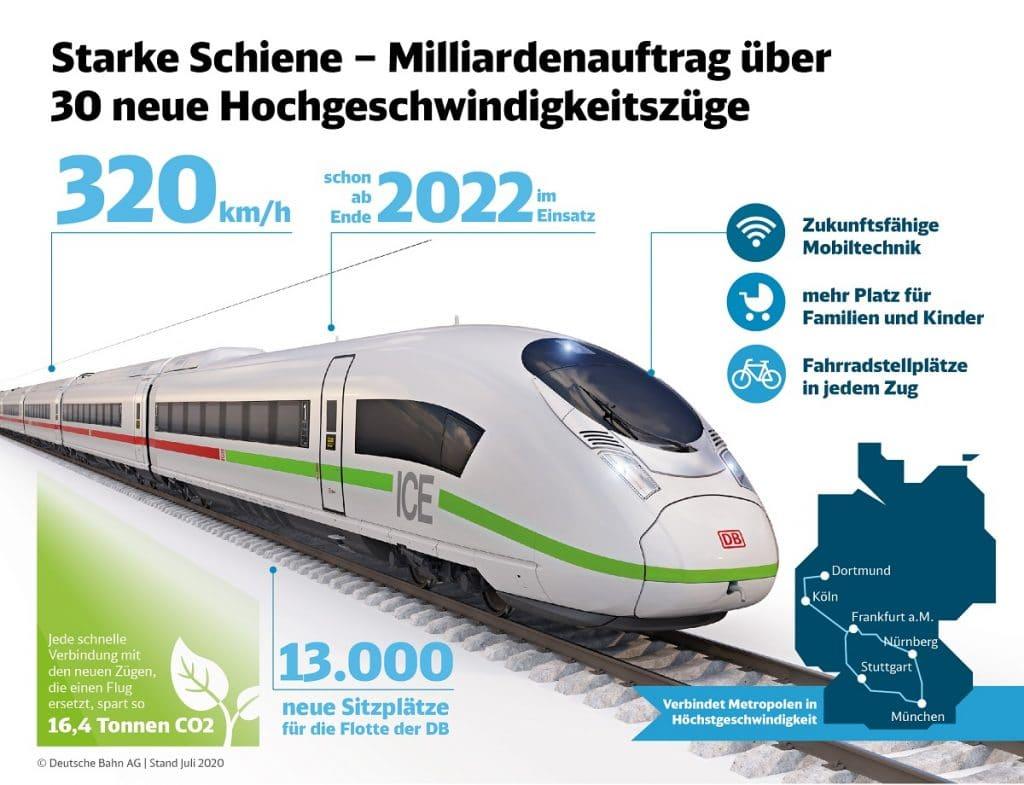 Deutsche Bahn ICE 5 Infografik