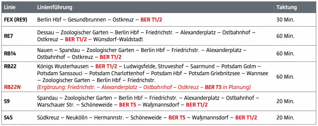 BER Anreise 3