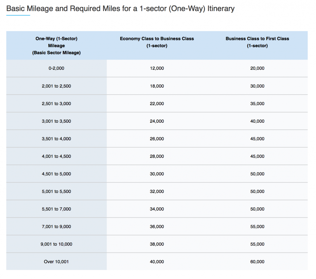 ANA StarAlliance Intl Upgrade Chart