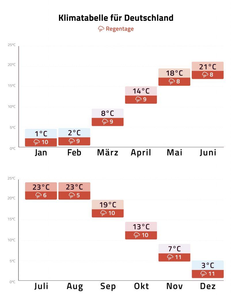 Klimatabelle Deutschland Mobile