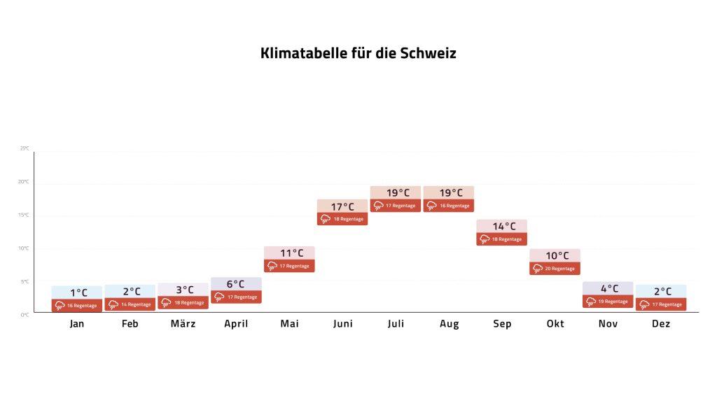 Klimatabelle Schweiz