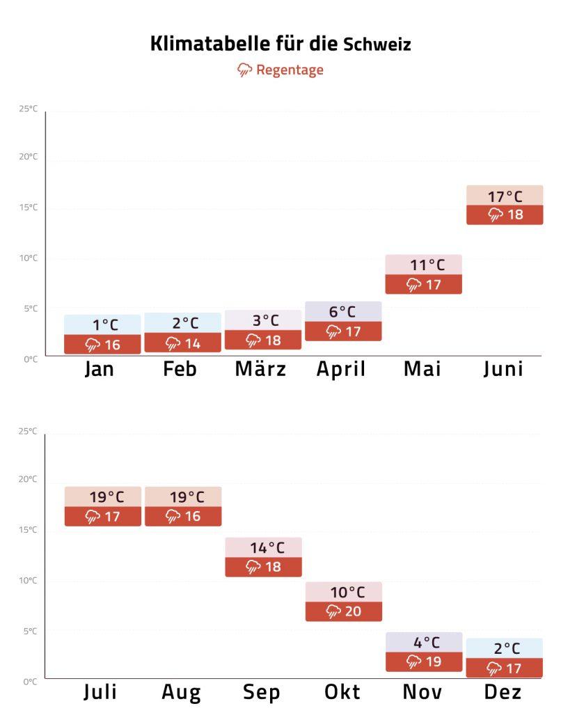 Klimatabelle Schweiz Mobile