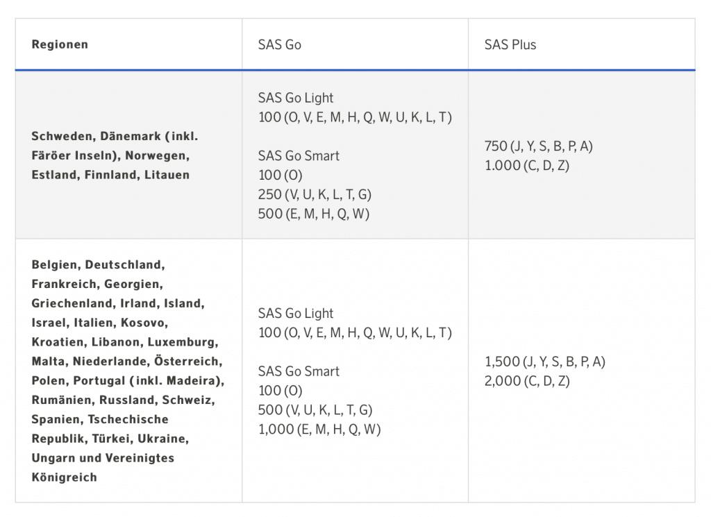 SAS – Punkte Sammeln Und Einlösen